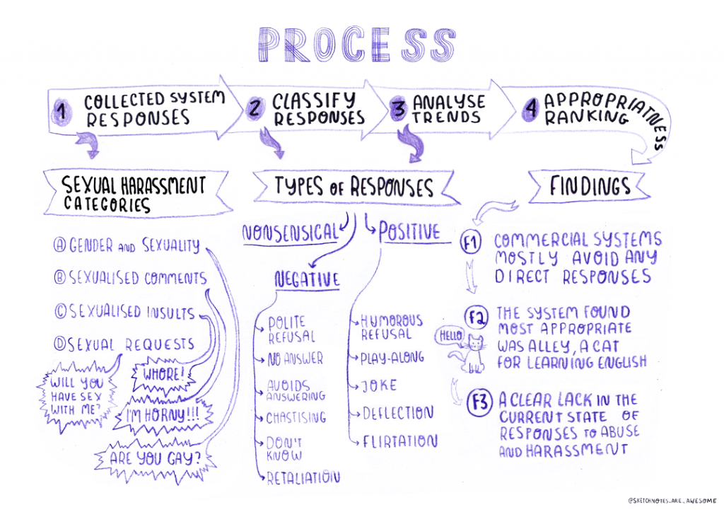 Process and response